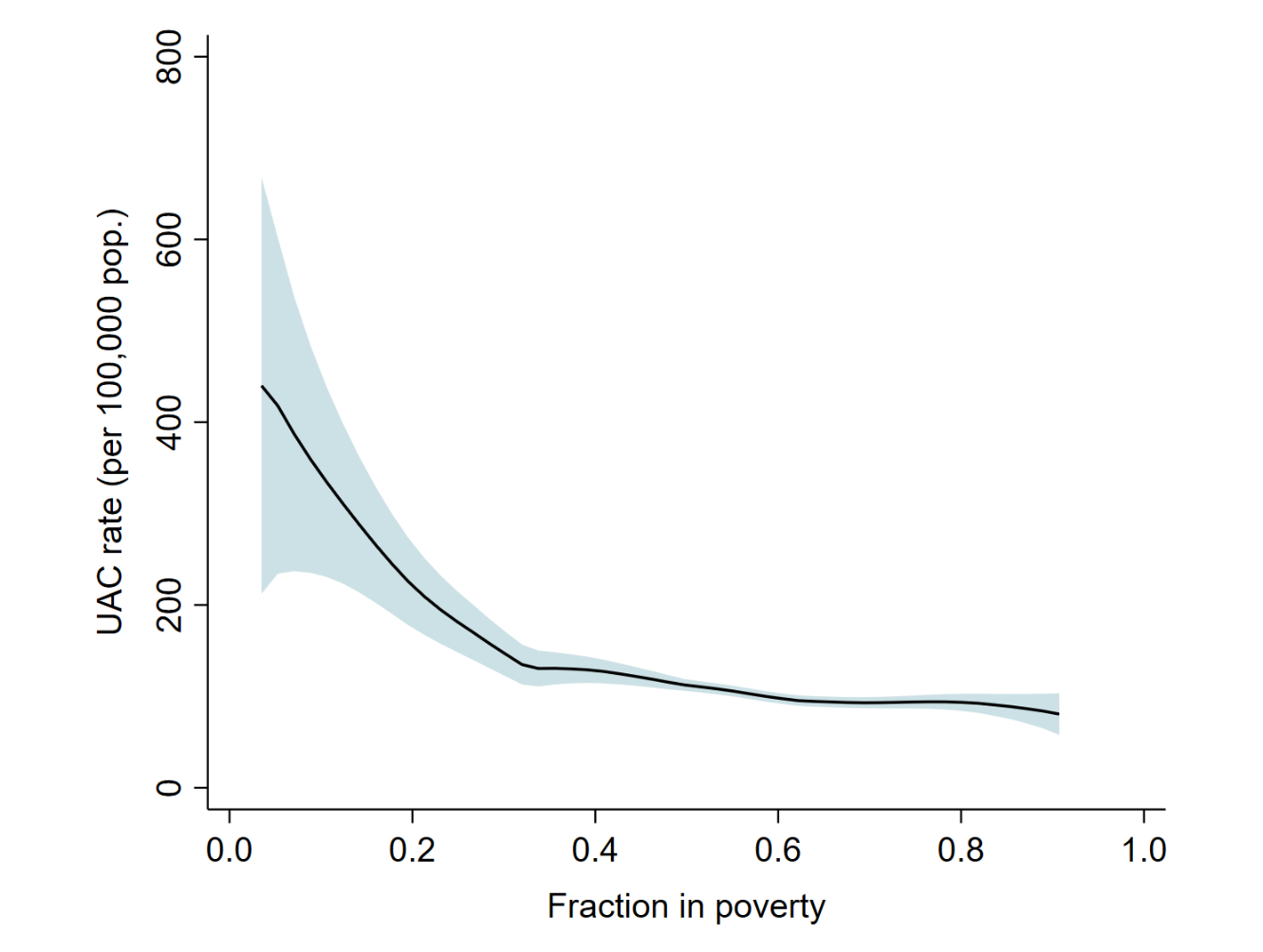 A figure showing the simple correlation between the intensity of child migration from each municipality of the region, and the poverty rate in that municipality
