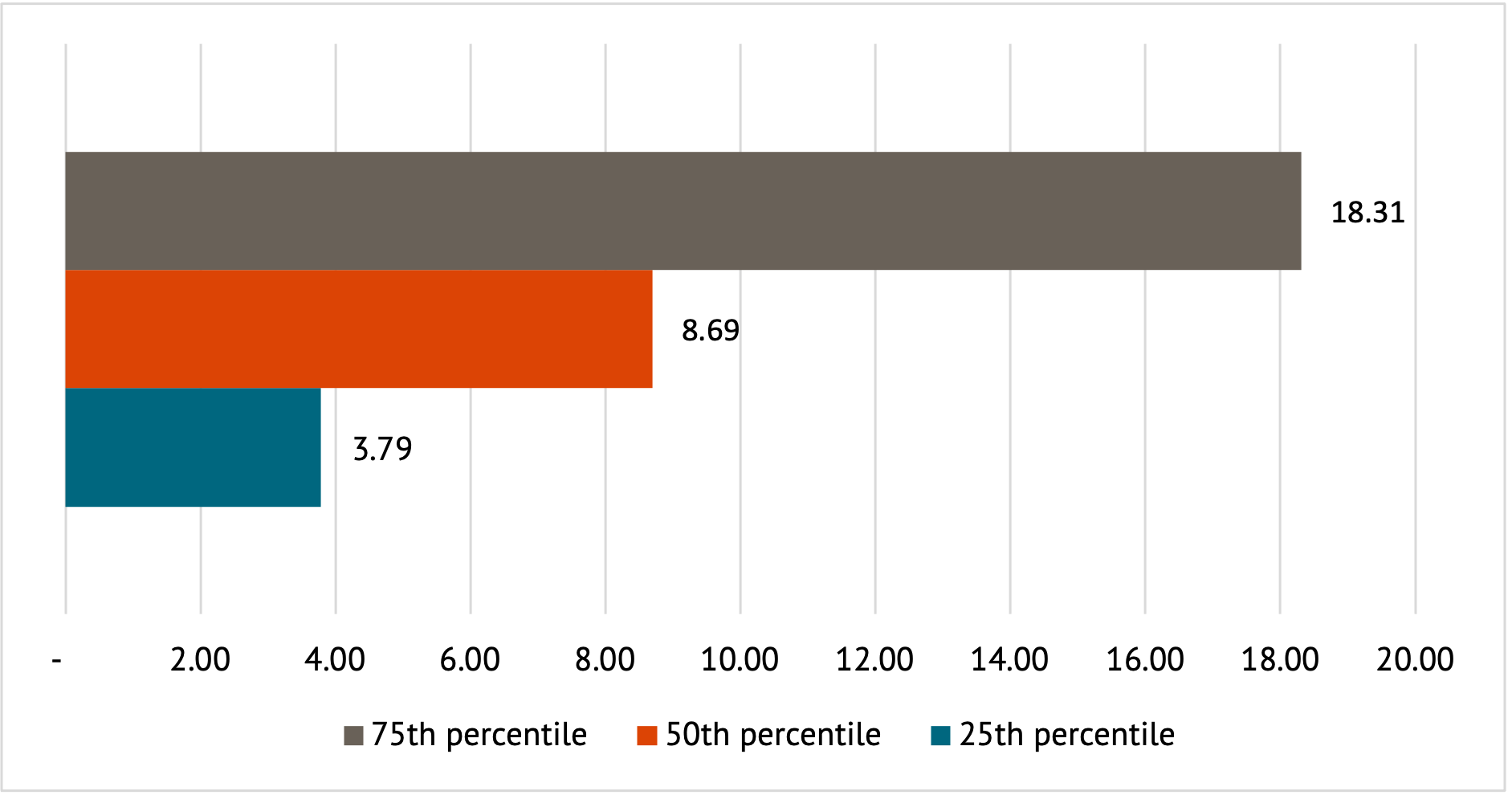 A figure showing the cost-effectiveness percentiles for CTF and GCF renewable energy projects weighted by fund financing ($ per tonne CO2 equivalent).