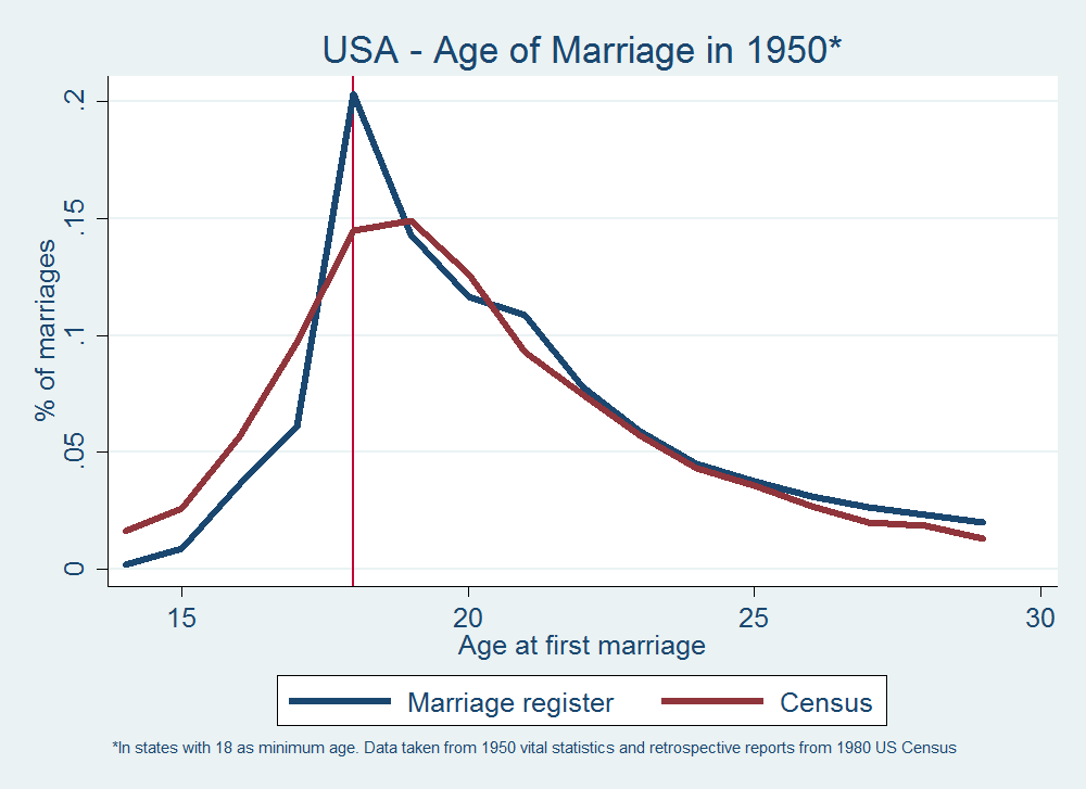 Child Marriage Chart 2