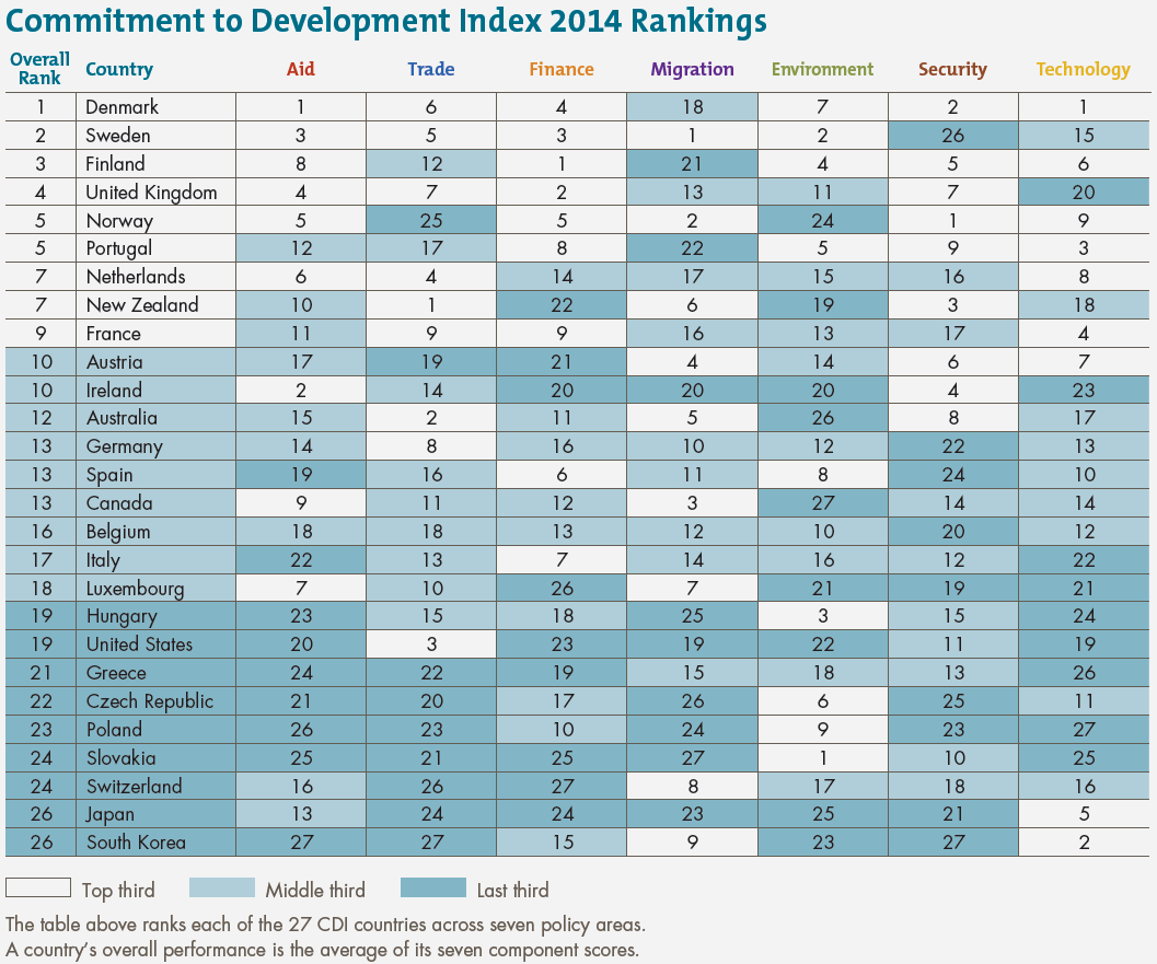 Commitment to Development Index 2014 rankings