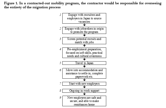 A figure showing that in a contracted-out mobility program, the contractor would be responsible for overseeing the entirety of the migration process