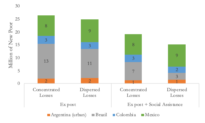 A figure showing concentrated and dispersed income losses from COVID-19 economic fallout in Argentina, Brazil, Colombia, and Mexico.