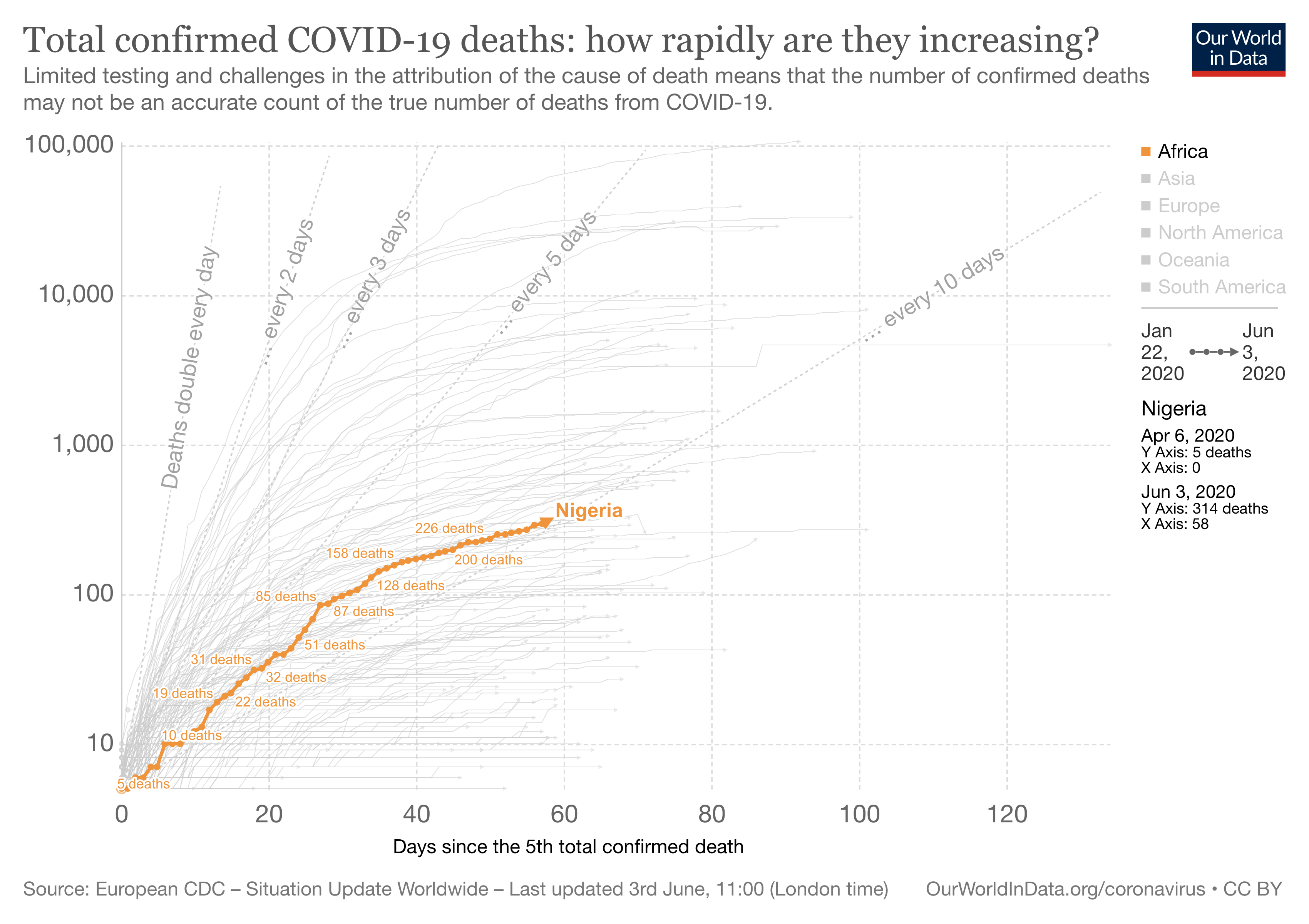 A chart tracking total confirmed COVID-19 deaths in Nigeria
