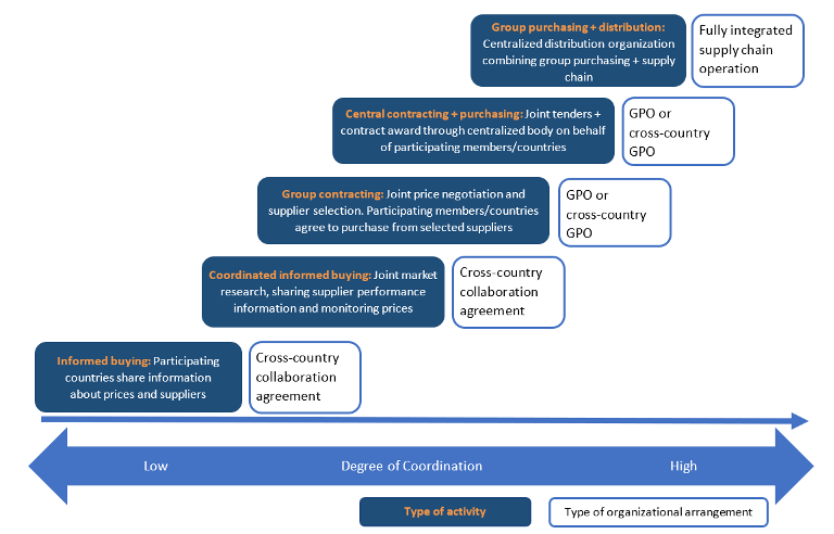 A chart showing different pooling activities and types of organizational arrangements