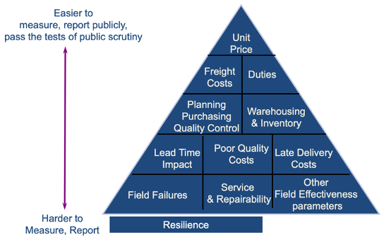 A chart showing supplier selection attributes