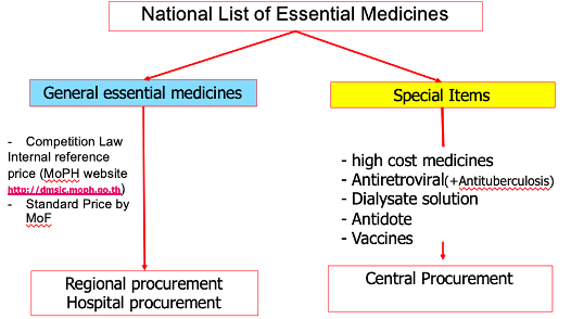 A figure showing the system to increase the accessibility of special medicines in Thailand