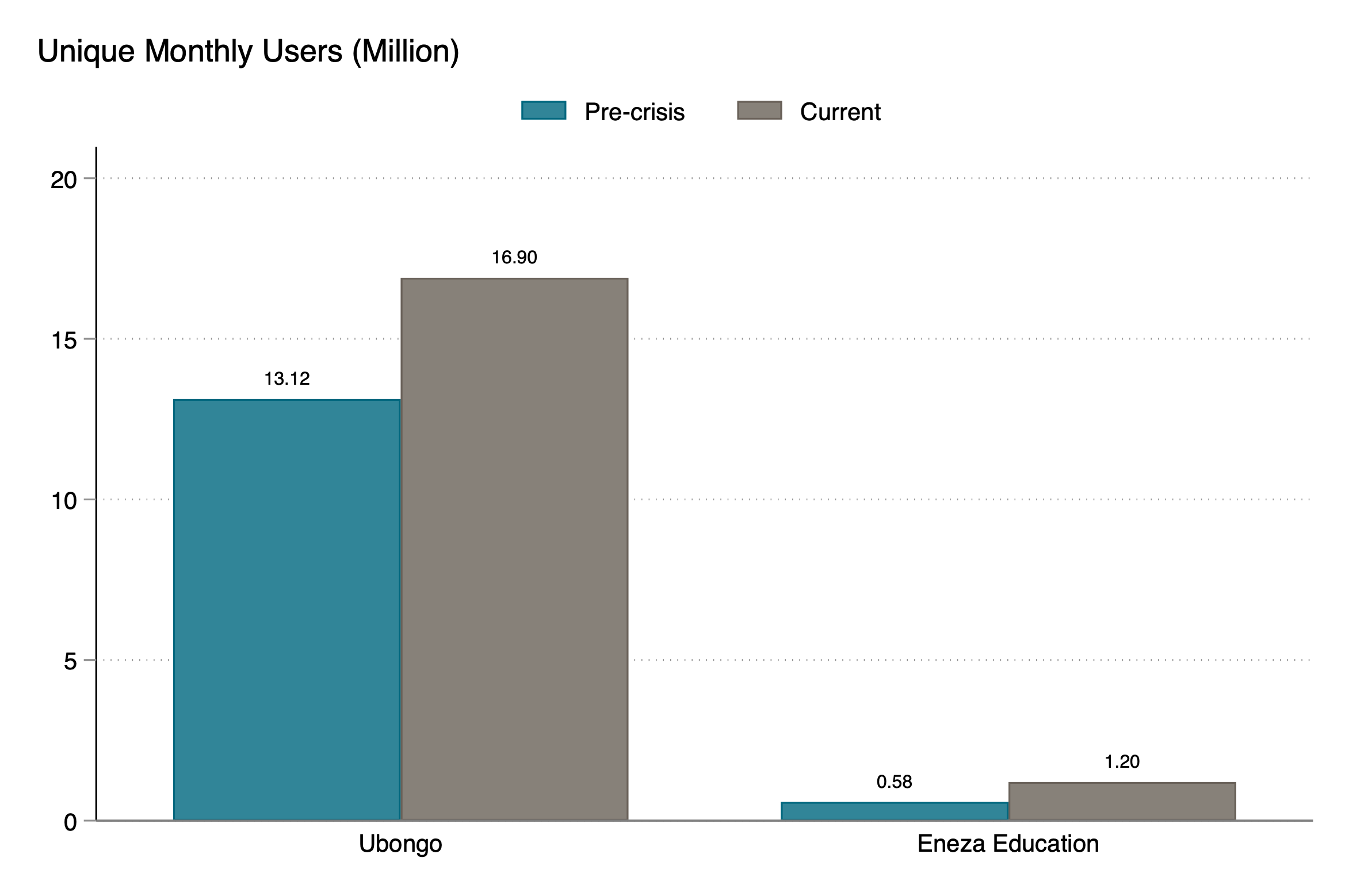 Chart showing that Ubongo and Eneza have both seen large jumps in monthly users since the crisis, and Ubongo leads by a lot on monthly users
