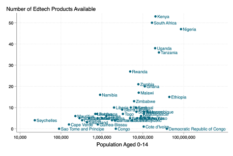 Scatter plot comparing number of edtech products vs. population, showing many countries with significant populations and few products