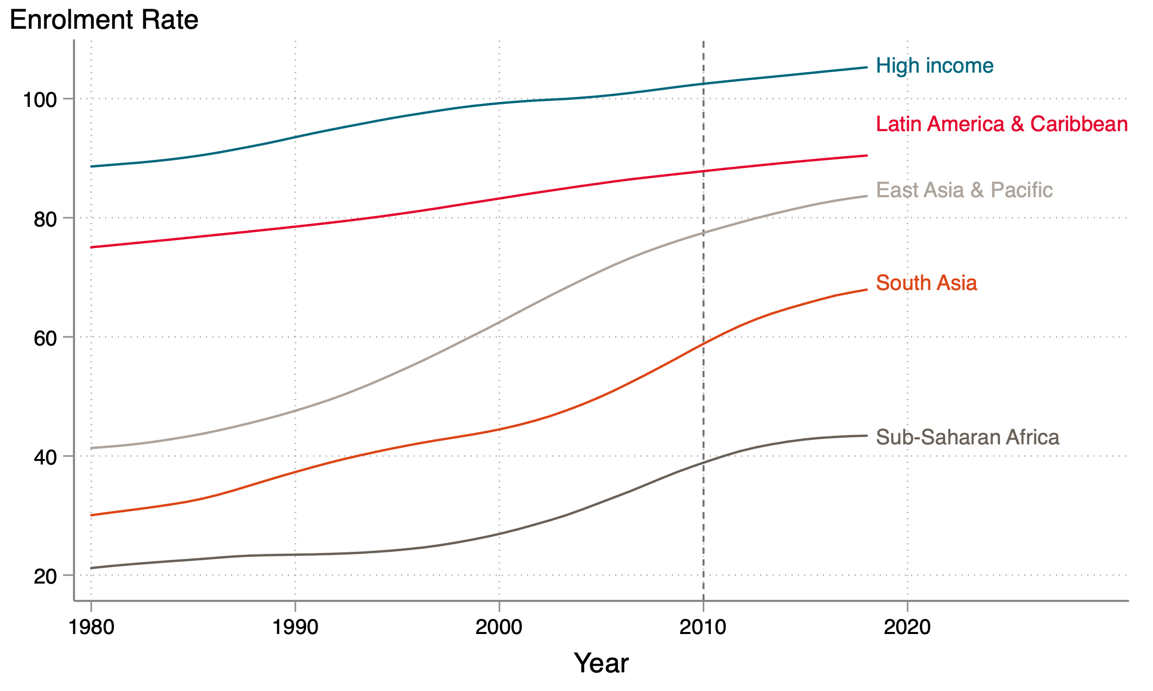 Comparing gross secondary enrolment rate for high income, latin america and caribbean, east asia and pacific, south asia, and sub-saharan africa (in descending order of rate).