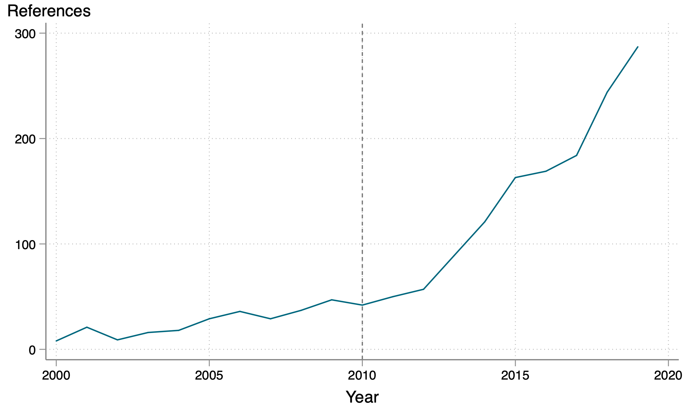 Chart showing steep rise in number of publications mentioning the learning crisis from the year 2010 onward