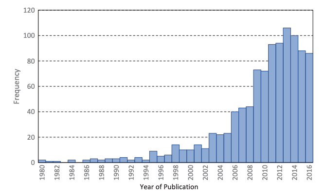 Chart showing the number of education RCTs completed each year has increased at least 10x over since the early 1990s