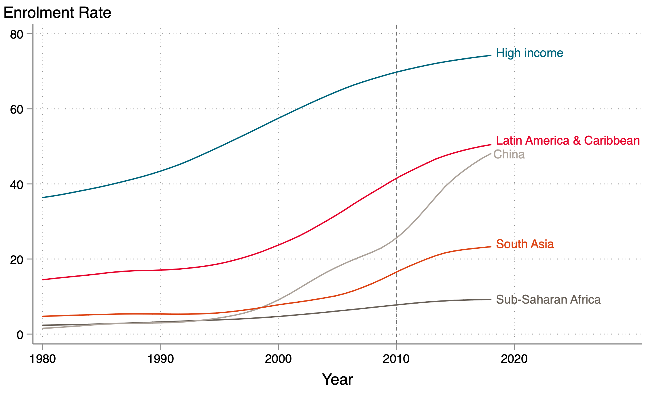Chart showing sharp rise in Chinese tertiary enrolment rate, compared to slower upward growth for other regions of the world.