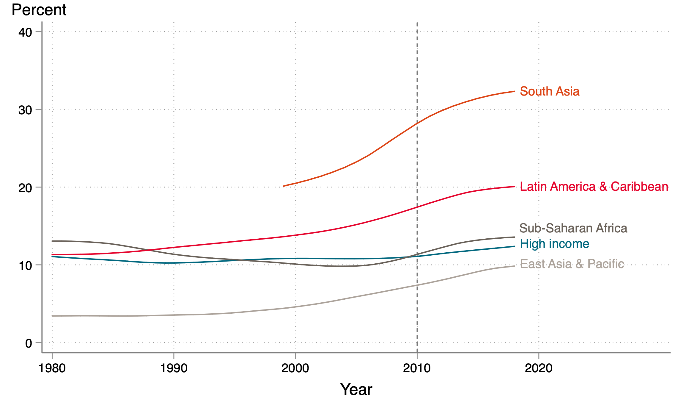 Chart showing private primary school enrolment percentage is quite high and rising in South Asia (over 30%), and lower elsewhere.