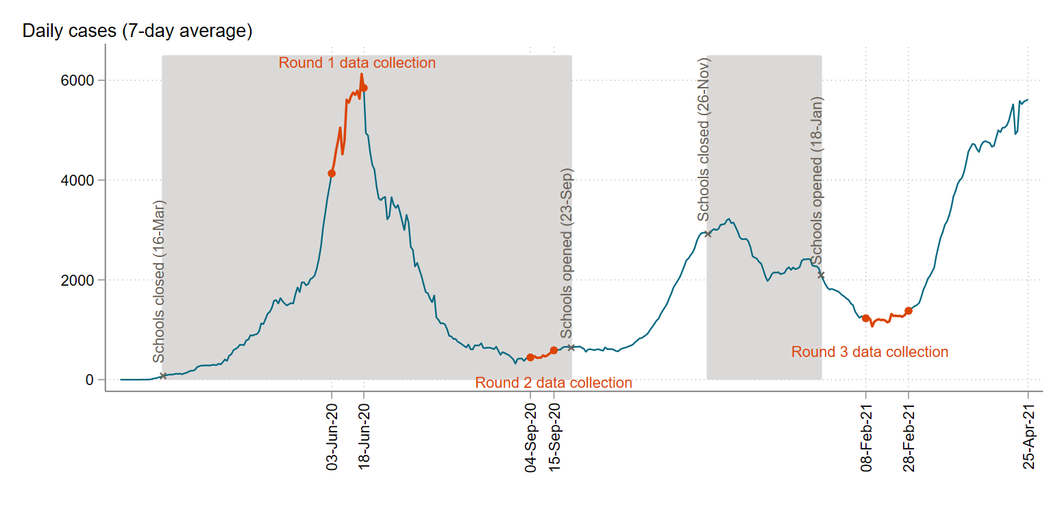 Time-series chart showing that the first round of survey collection happened during the first COVID peak in Pakistan, and the third round of data collection happened before the second, current peak.