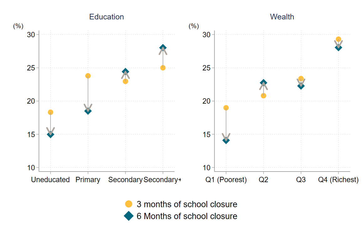 Students from wealthier and more educated families were significantly more likely to make use of government teleschool, although rates were very low all around (no group exceeded 30%)