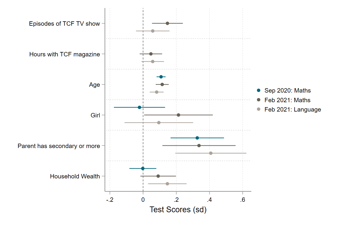 Chart showing weak correlations between engaging with a TCF magazine or TV show and better test scores