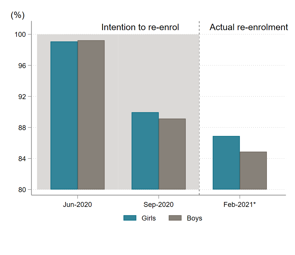 Chart showing that intention to re-enrol in June (almost 100%) and September (about 91%) was significantly higher than actual re-enrollment (about 86%)