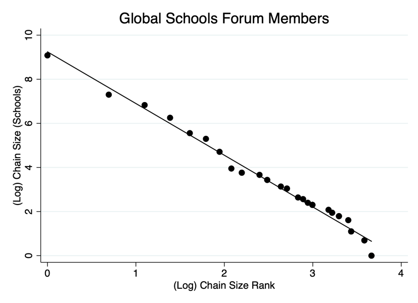 Chart showing GSF members chain size rank vs. number of schools