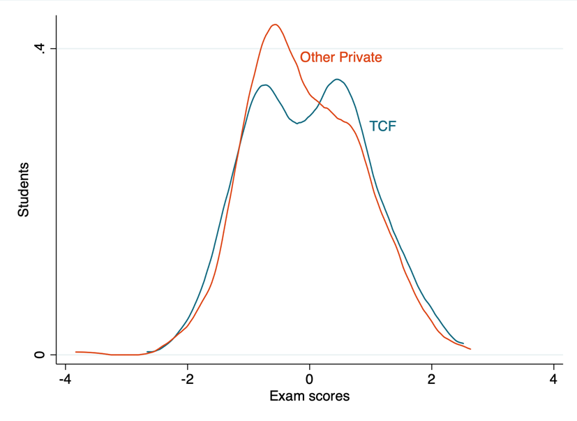 Line chart comparing TCF and other private schools in India on exam scores