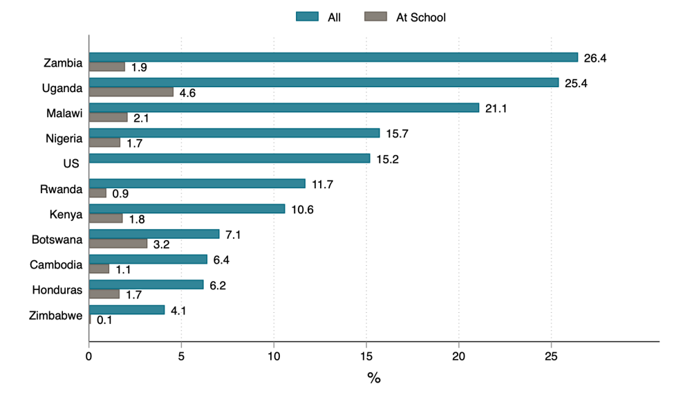 Bar chart showing rates in 11 countries of overall sexual abuse for girls and at school (lower, but still 1-2 percent in many places)