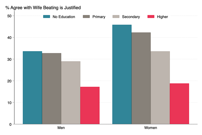 Agreement with the idea that domestic violence is justified falls for both men and women who are more educated, broken down by level of education