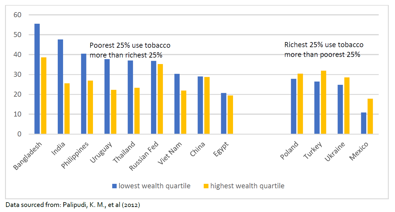 Chart showing countries where the poorest 25% smoke more than the richest, and the reverse