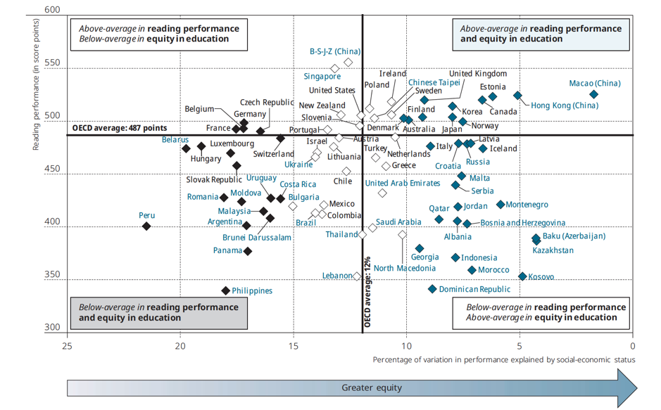 Scatter chart comparing reading and equity scores for PISA countries