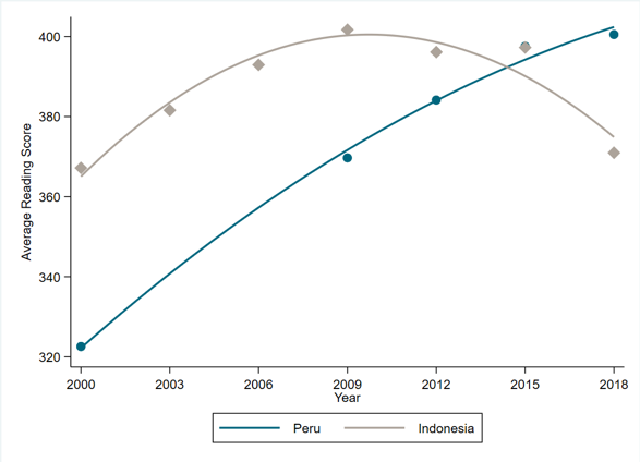 Line chart showing Peru's rising PISA performance vs. Indonesia's downward curving scores