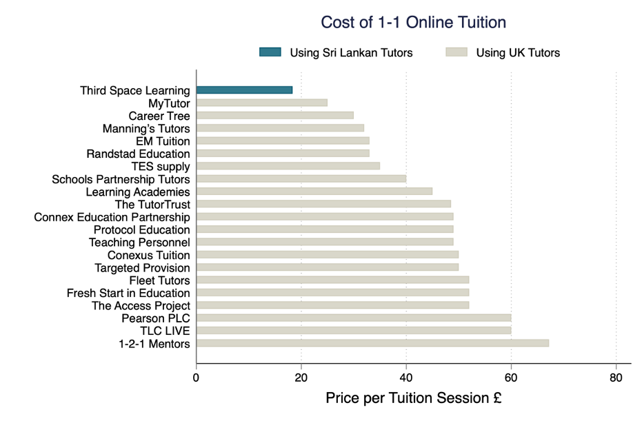 Chart showing that Third Space Learning, which uses Sri Lankan tutors, is significantly cheaper than all other providers, which use UK-based tutors