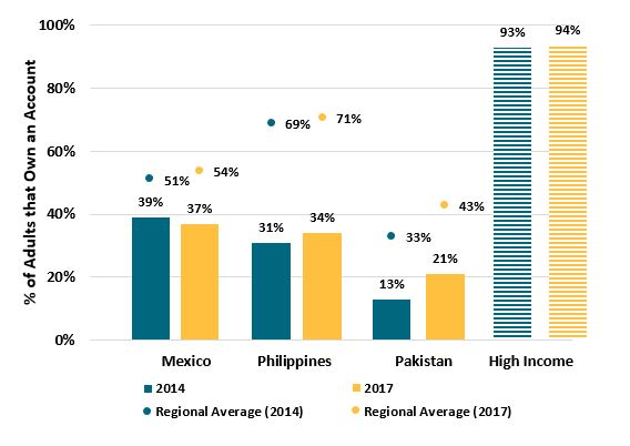 A figure showing account ownership in Mexico, Philippines, Pakistan, and aggregated high-income countries