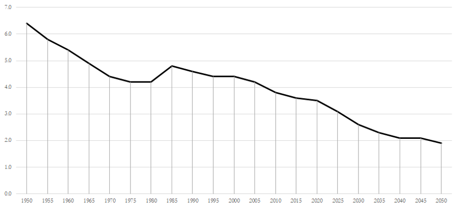 Chart showing the potential support ratio by age for Austria from 1950 to 2050. In 1950 it was over 6. By 2020 it had fallen to 3.5. By 2050 it's projected to fall below 2.0.