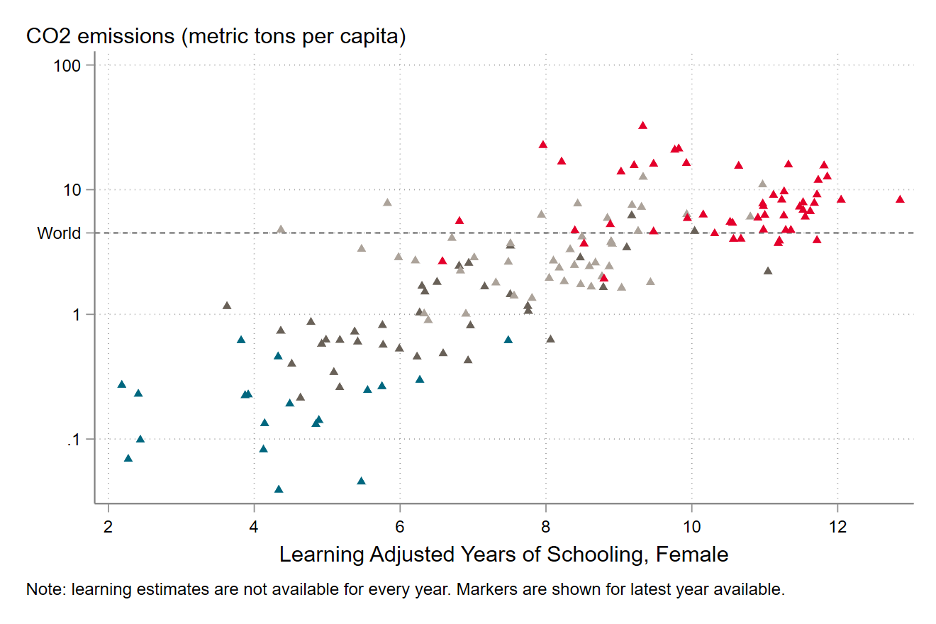 Chart showing a clear positive relationship between years of schooling by LAYS and CO2 emissions per capita