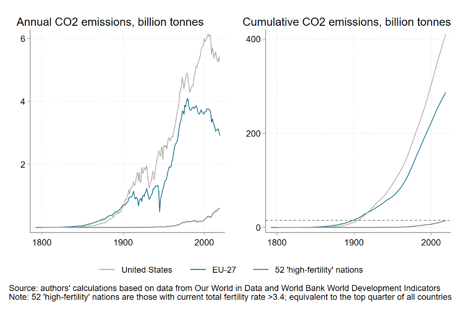 Chart showing annual and cumulative emissions from high-fertility countries is a fraction of US or EU-27 emissions