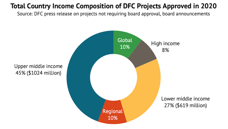 A chart showing DFC investments by country income classification<br />