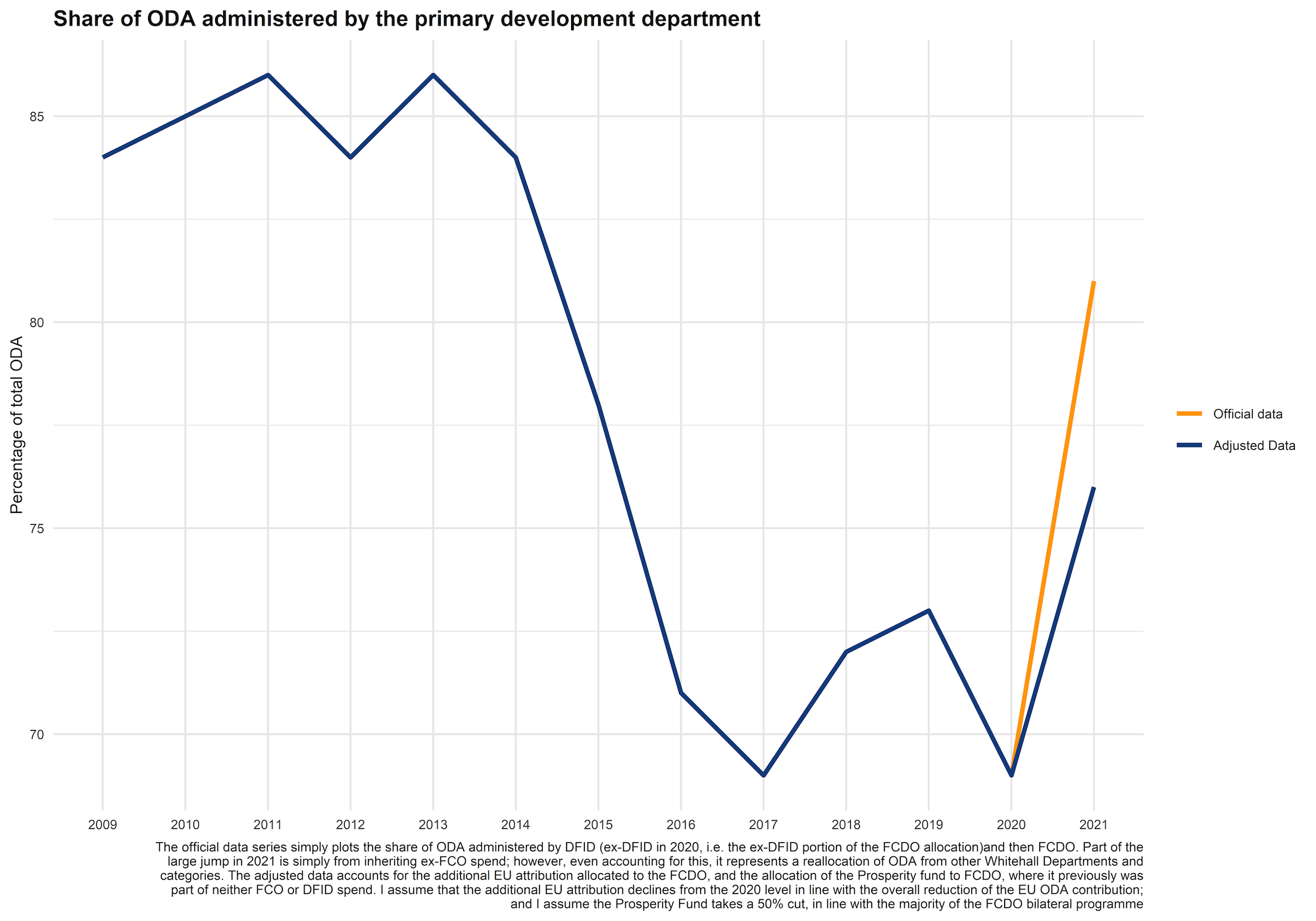 Chart showing that the proportion of aid spent through the primary development agency shot up under the new proposal, even after accounting for the DFID-FCO merger