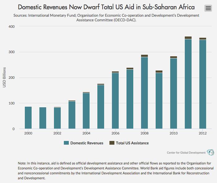 international aid and development  reconstruction