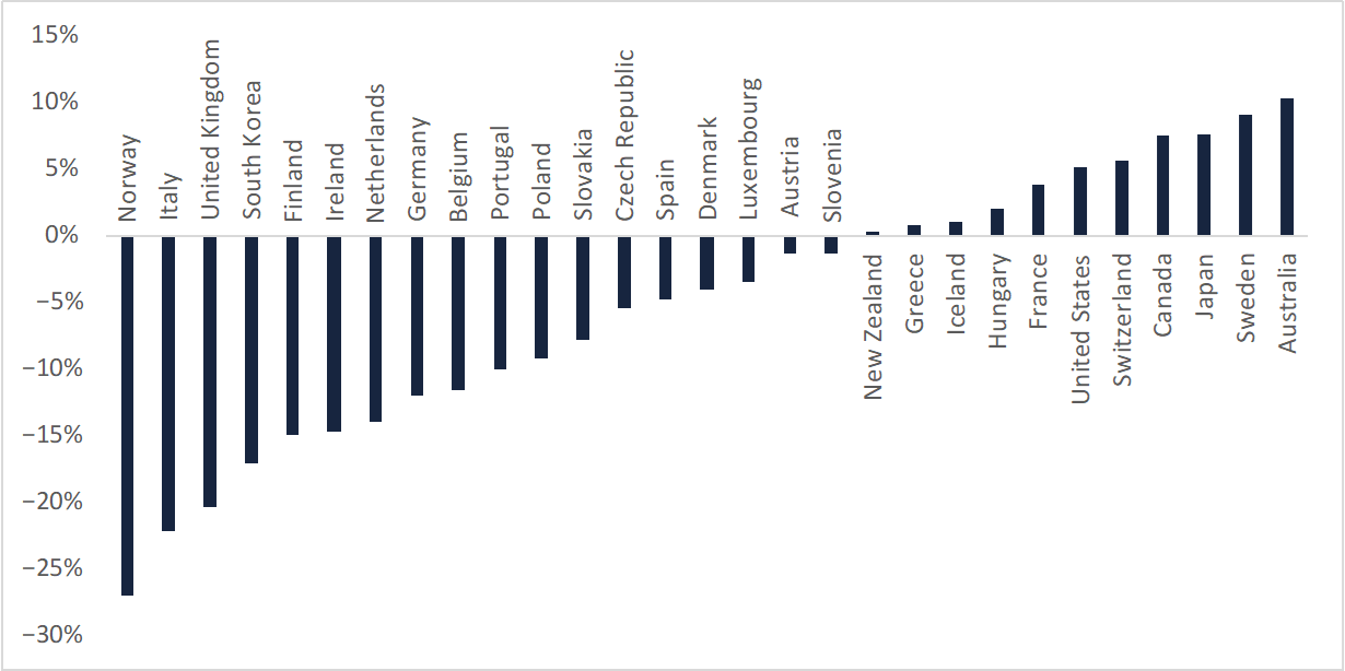 A bar chart showing the change in HHI values between 2013 and 2018, per provider. Norway saw the largest change.