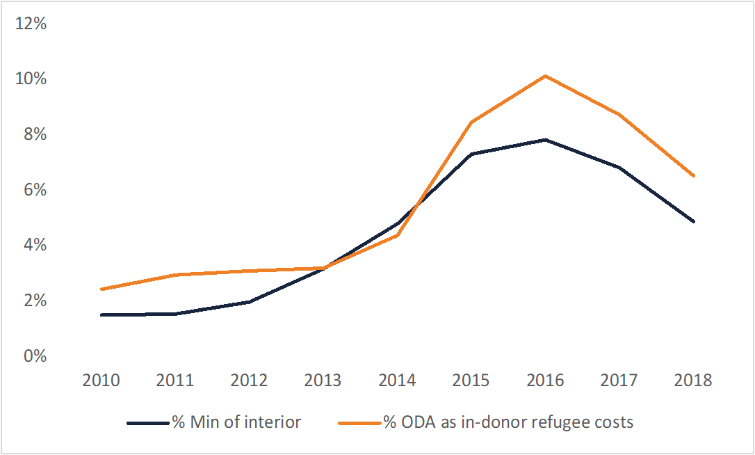 A line chart tracking percentages of overseas development assistance through interior or immigration ministries, alongside in-donor refugee costs.