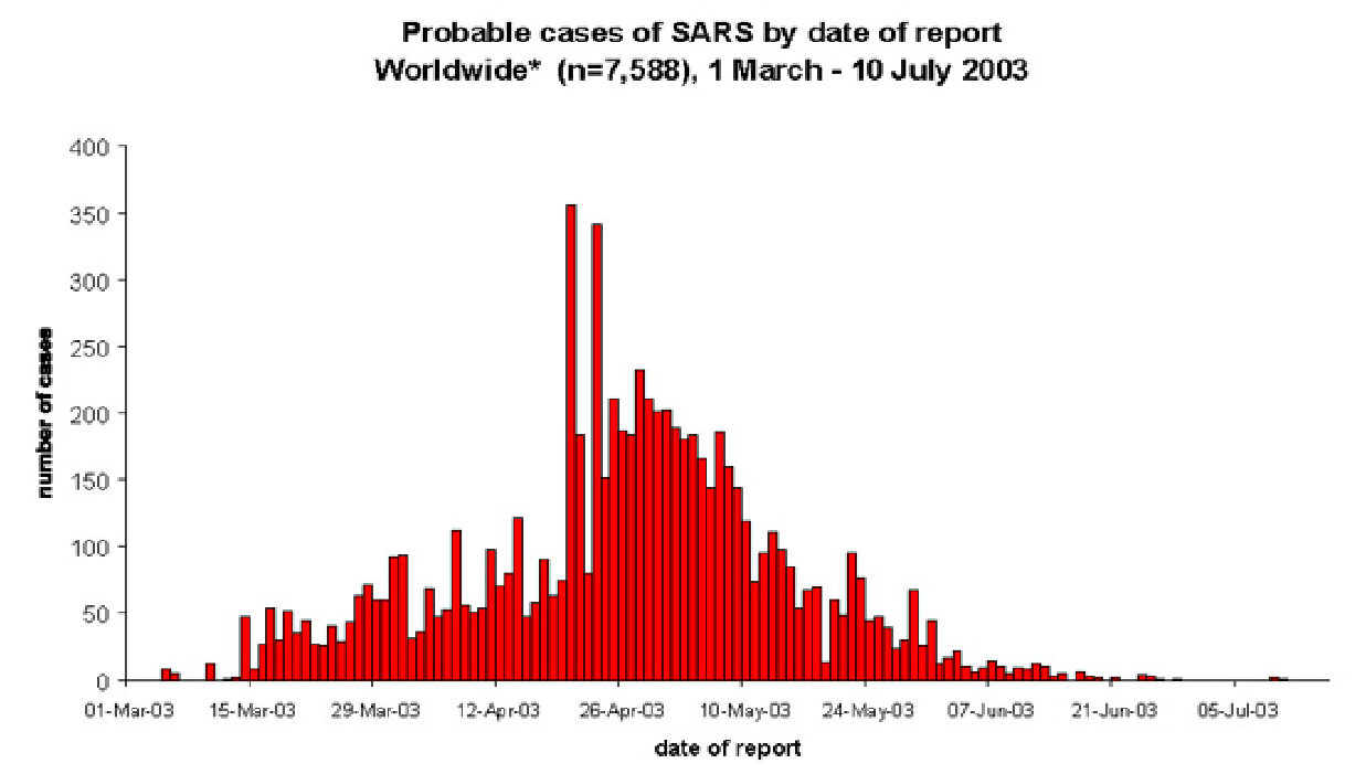 Probable cases of SARS 2003