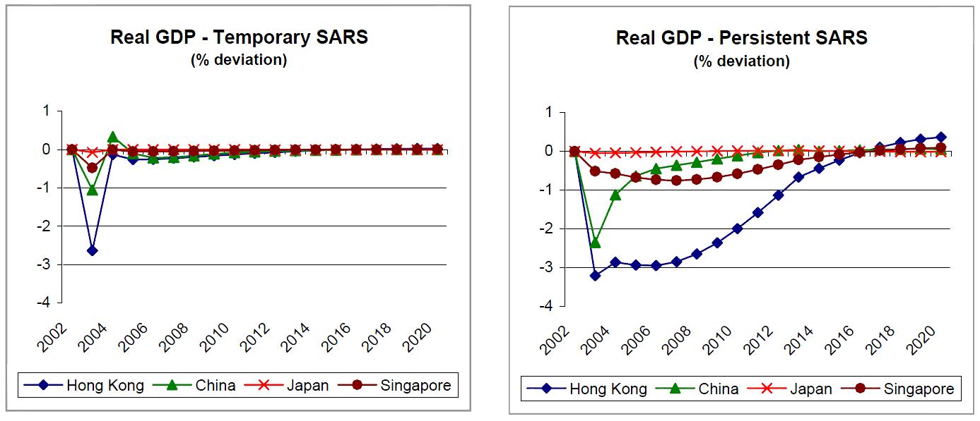 SARS GDP impact