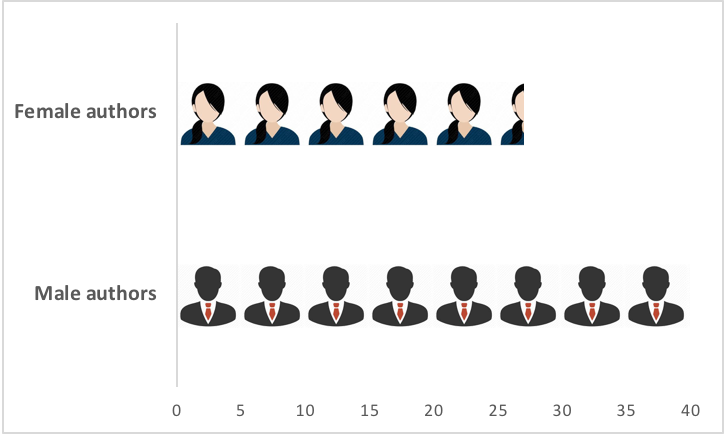 A figure showing who authored CGD education team publications, by gender