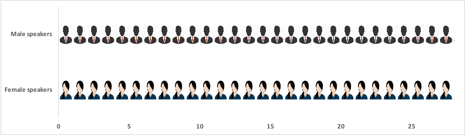 A figure showing men and women as speakers at CGD education events