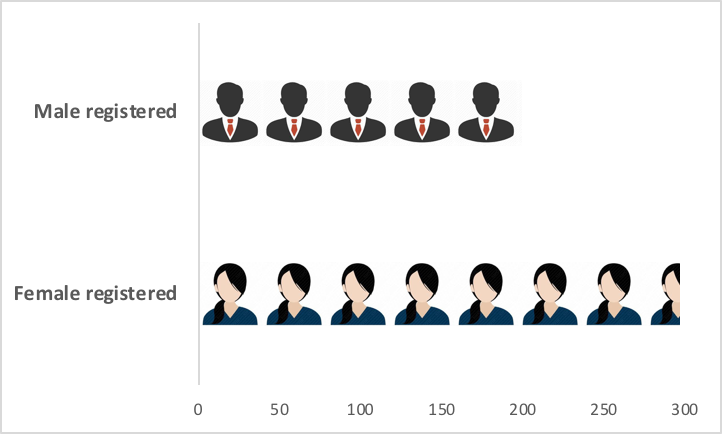 A figure showing who registered to attend CGD education events, by gender