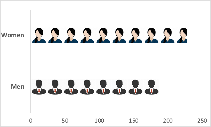 A figure showing who the CGD education team met with this year, by gender