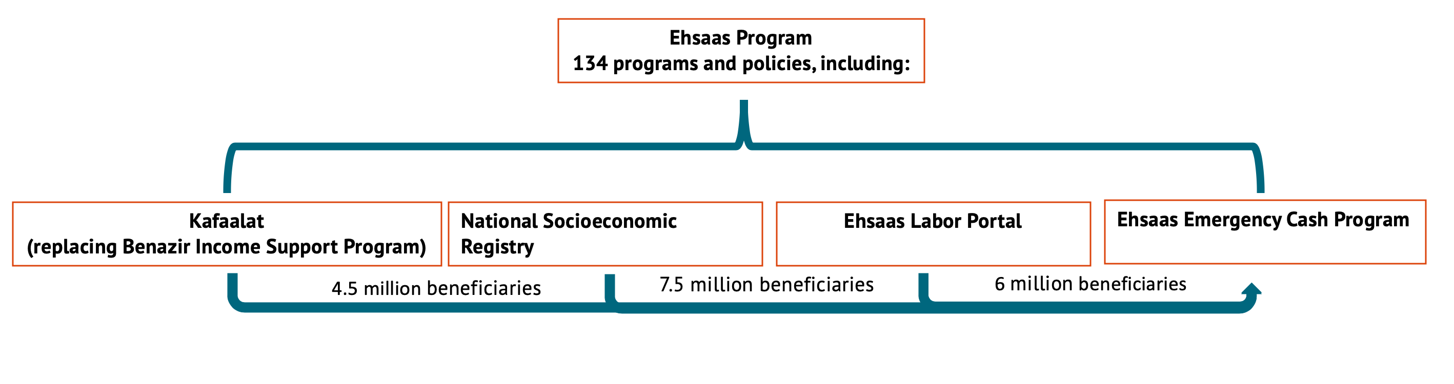 A graph showing the relationship of existing Ehsaas programming to Emergency Cash Transfer program