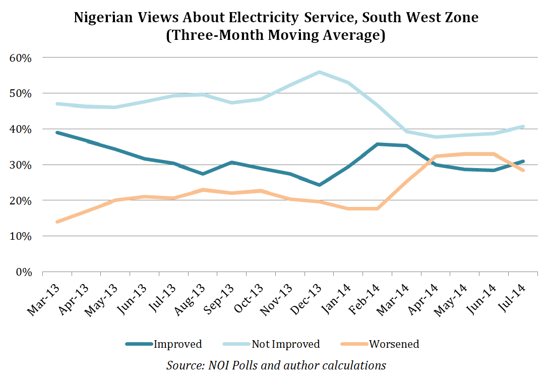 Nigerian Views on Electricity Service