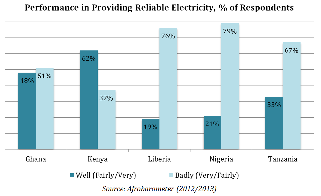 Performance in Providing Reliable Electricity