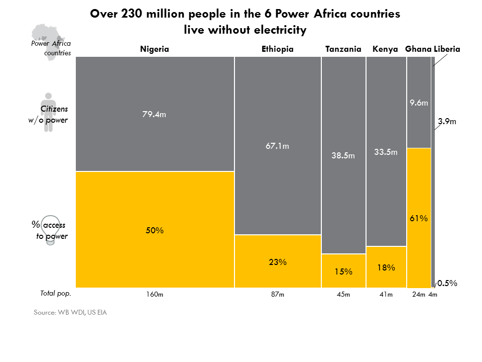 Seven Graphics That Explain Energy Poverty And How The US Can Do - Countries living in poverty