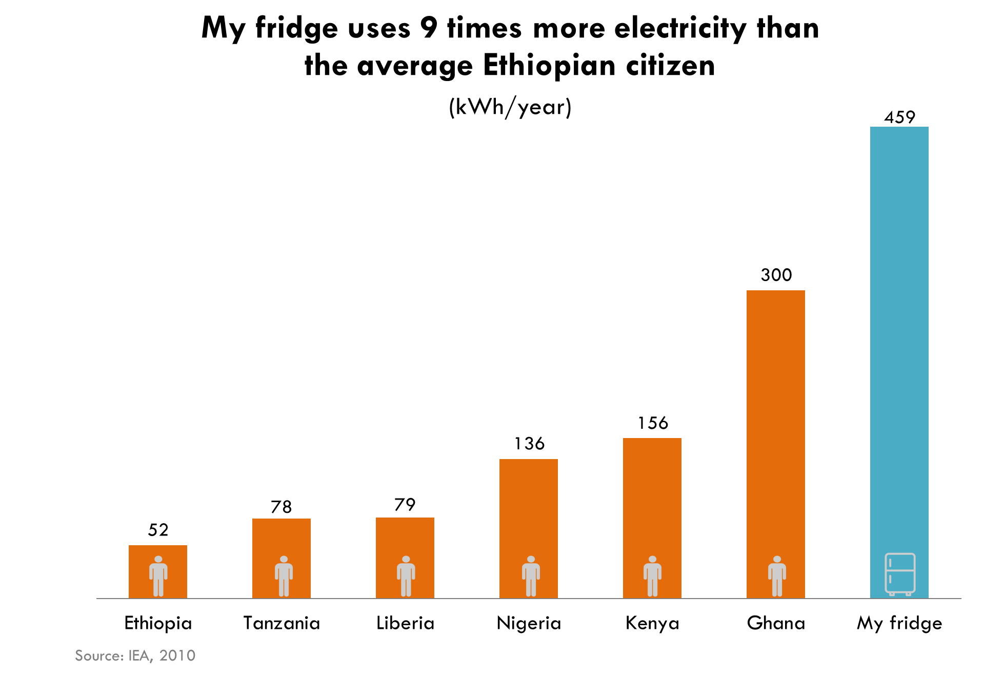 Seven Graphics That Explain Energy Poverty And How The Us