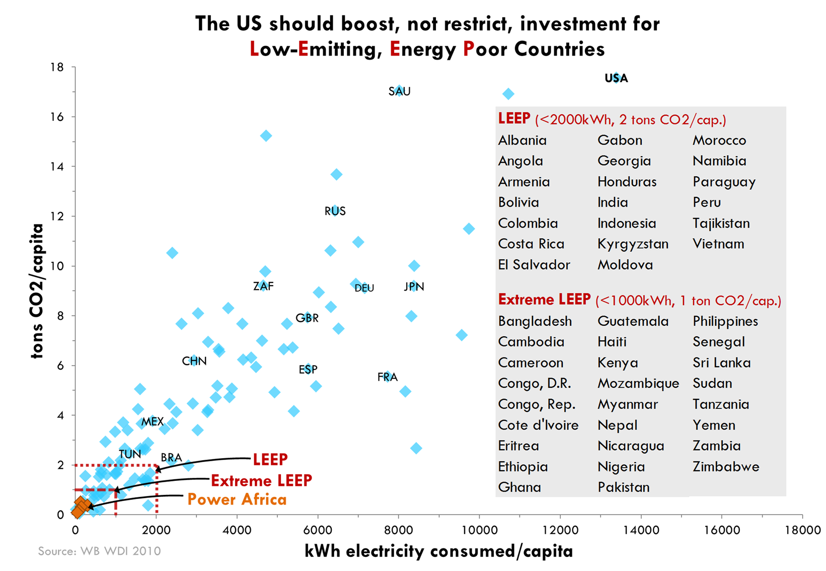 seven graphics that explain energy poverty and how the us can do from carbon restrictions and supporting them in affordable energy generation would help bring an end to energy poverty in africa and around the world